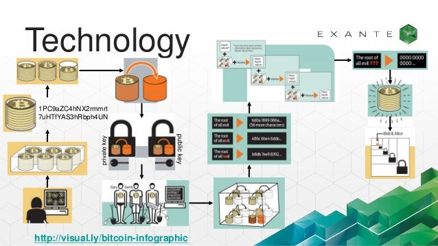 Technology Decentralization Public Key Cryptography Opensource 11