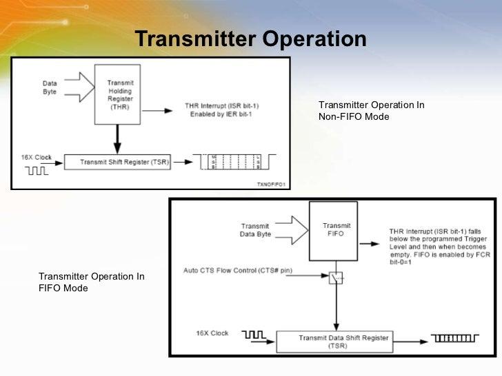 Wireless UART Controller: XR18W750