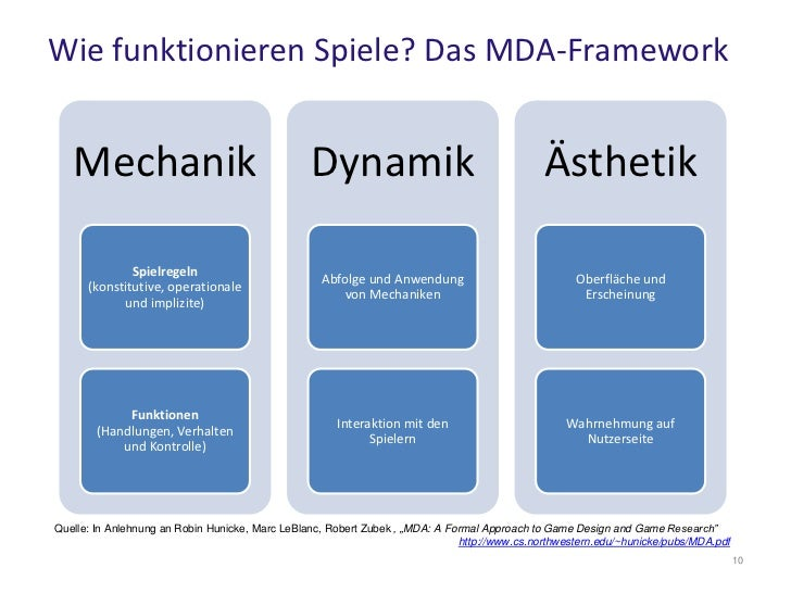 Mda A Formal Approach To Game Design And Game Research