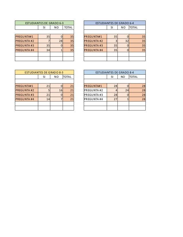 ESTUDIANTES DE GRADO 6-3 ESTUDIANTES DE GRADO 6-4 SI NO TOTAL SI NO TOTAL PREGUNTA#1 35 0 35 PREGUNTA#1 35 0 35 PREGUNTA #...