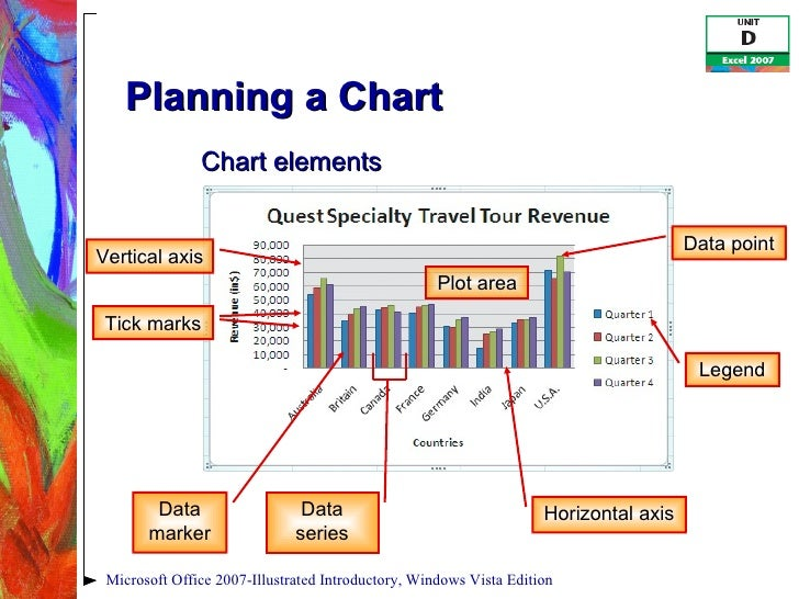 Excel 2007 unit d windows vista edition 7 planning a chart ccuart Gallery