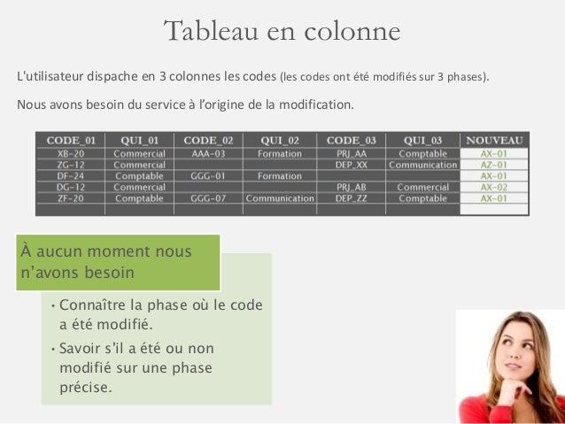 Tableau en colonne  L'utilisateur dispache en 3 colonnes les codes (les codes ont été modifiés sur 3 phases).  Nous avons ...