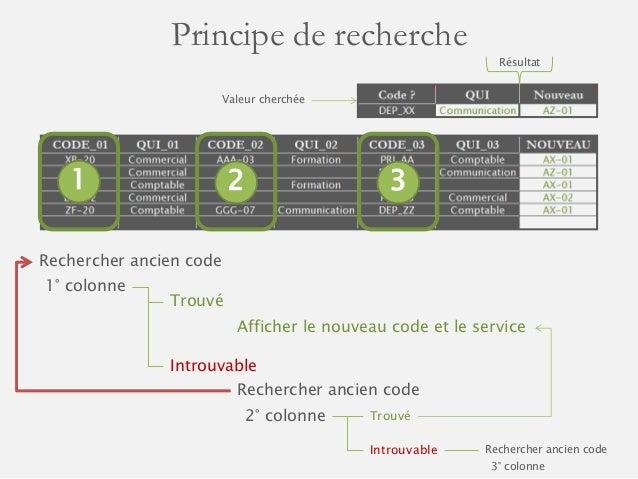 Principe de recherche  Rechercher ancien code  1° colonne  Trouvé  Afficher le nouveau code et le service  Introuvable  Re...