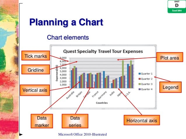 Excel 2010 unit d ppt 9 planning a chart ccuart Image collections