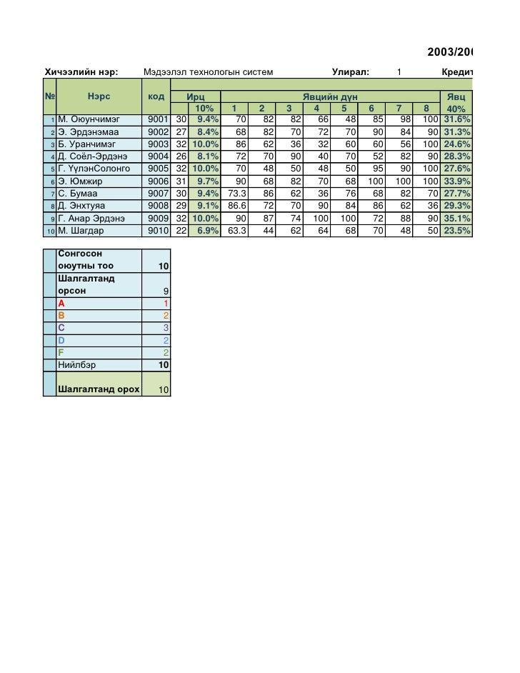 2003/2004 оны хХичээлийн нэр:         Мэдээлэл технологын систем              Улирал:       1           Кредит            ...