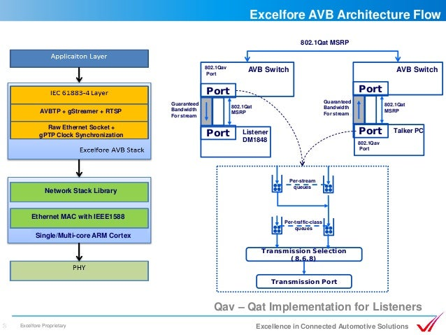 Excelfore Releases Full Ethernet Avb Stack For Adas And
