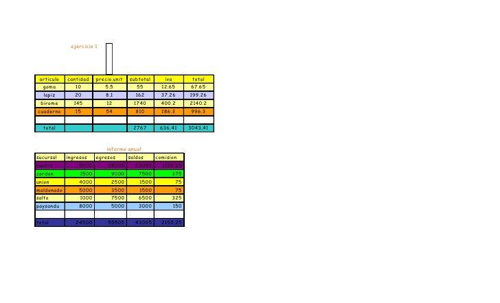 ejercicio 1      articulo   cantidad   precio.unit   subtotal    iva       total   goma         10         5.5            ...