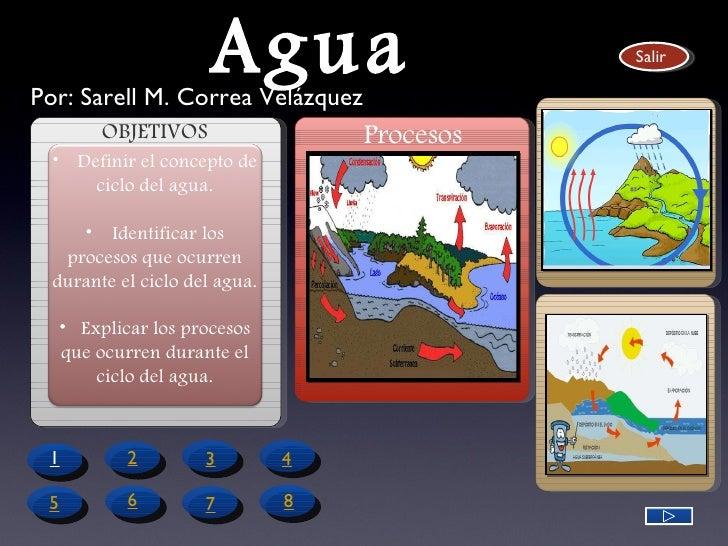 Ciclo del Agua OBJETIVOS Salir 2 1 4 3 6 5 7 8 Procesos Por: Sarell M. Correa Velázquez <ul><li>Definir el concepto de cic...