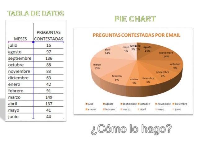 Excel pie chart Slide 3