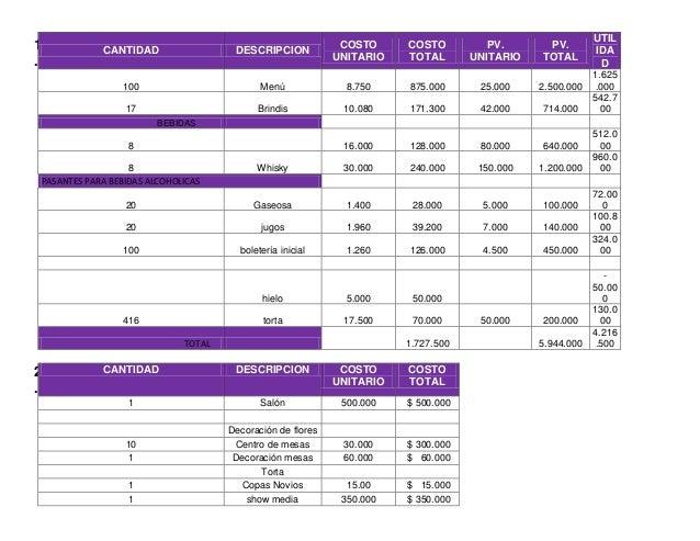 1 . CANTIDAD DESCRIPCION COSTO UNITARIO COSTO TOTAL PV. UNITARIO PV. TOTAL UTIL IDA D 100 Menú 8.750 875.000 25.000 2.500....