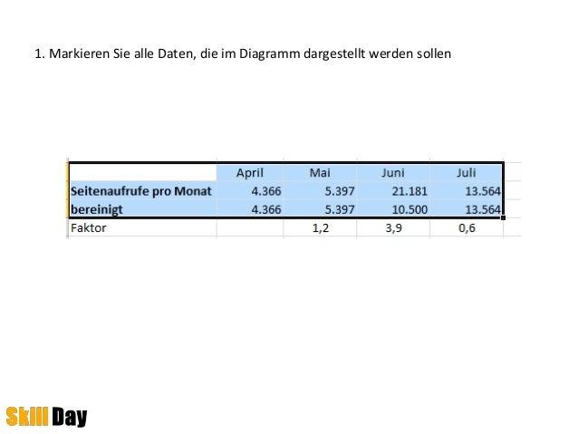 1. Markieren Sie alle Daten, die im Diagramm dargestellt werden sollen