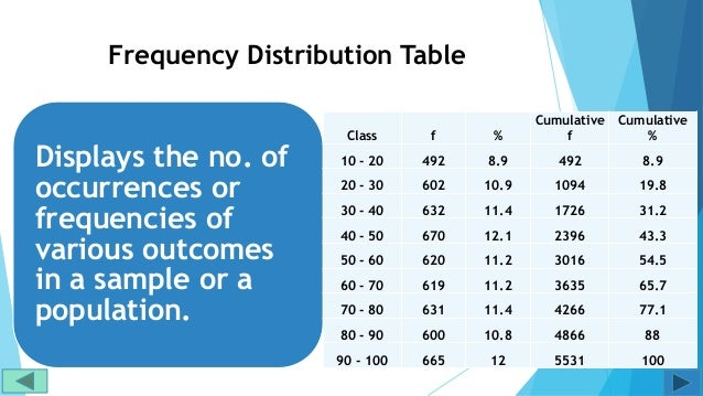 Excel tutorial for frequency distribution Slide 2