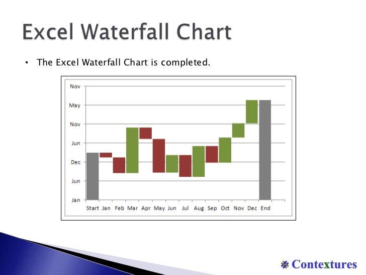 Excel-Waterfall-Chart-18-728.Jpg?Cb=1329129702