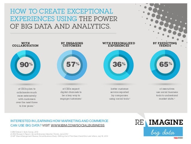 INTERESTED IN LEARNING HOW MARKETING AND COMMERCE CAN USE BIG DATA? VISIT WWW.IBM.COM/SOCIALBUSINESS HOW TO CREATE EXCEPTI...