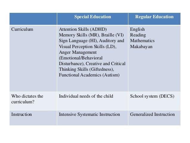 Special Education  Regular Education  Curriculum  Attention Skills (ADHD) Memory Skills (MR), Braille (VI) Sign Language (...