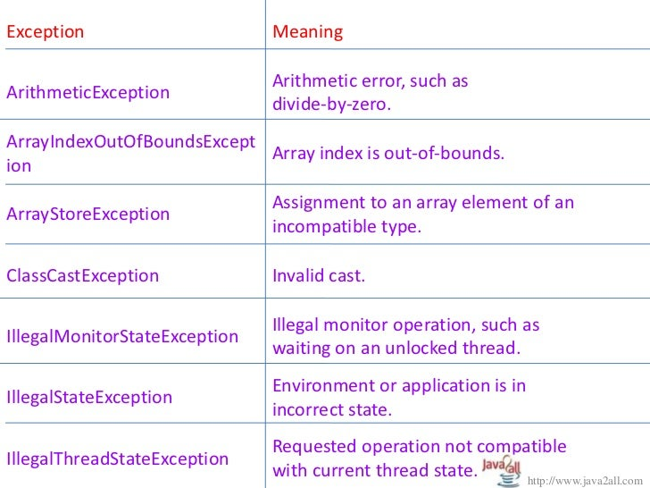 java exception handling This set covers the following java exception handling topics: - catching an exception using try catch finally - propagating uncaught exceptions.