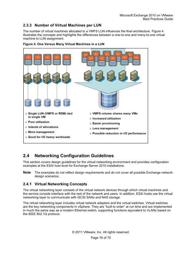 Microsoft Exchange Server 2010 Best Practices Pdf