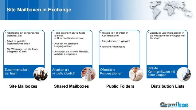 Site Mailboxen in Exchange • Arbeiten für ein gemeinsames Ergebnis/ Ziel • Arbeit an geteilten Ergebnisdokumenten • Alle W...