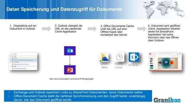 Daten Speicherung und Datenzugriff für Dokumente http://varuna.sharepoint.com/docs/IRTemplate.pptx