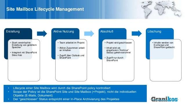 Site Mailbox Lifecycle Management Erstellung • Stark vereinfachte Erstellung von geteiltem Speicher • Integriert mit Share...