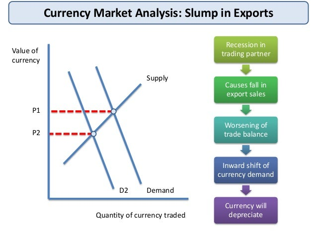 Currency market analysis