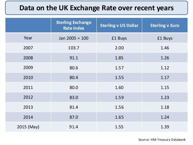 us treasury currency exchange rates 2014 :: bioskyhnesta cf