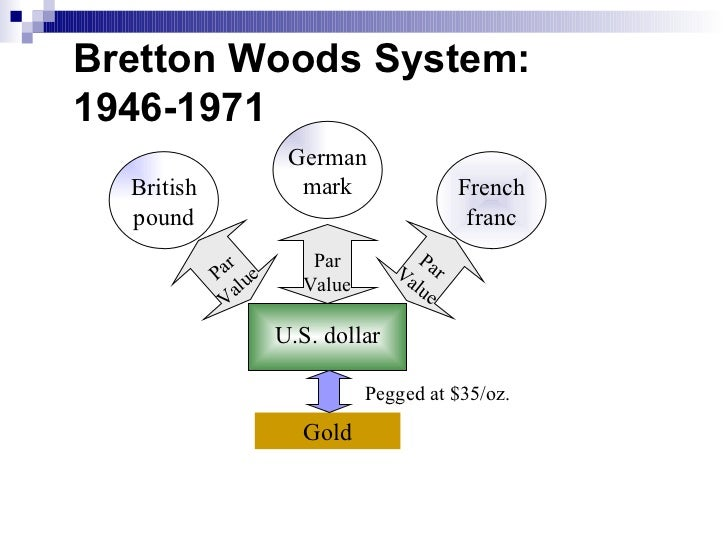 Image result for bretton woods system