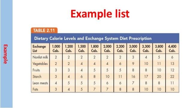 Diabetic Exchange List For Combination Foods