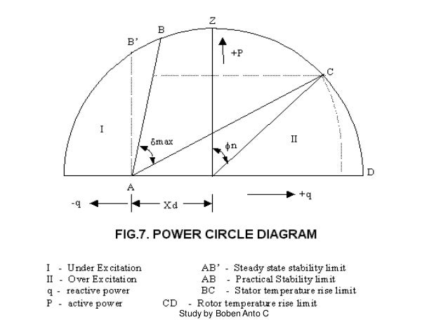 Study on excitation system in power sector rotor angle limiter study by boben anto c ccuart Images
