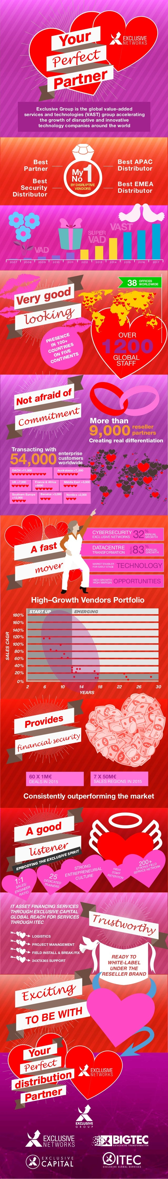 OFFICES WORLDWIDE38 Consistently outperforming the market 60 X 1M€ DEALS IN 2015 7 X 50M€ SALES REGIONS IN 2015 TECHNOLOGY...