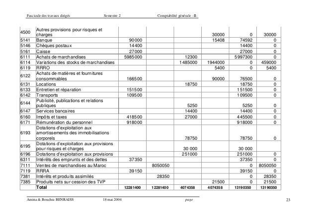 Fascicule des travaux dirigés Semestre 2 Comptabilité générale –II- Amina & Bouchra BENRAISS 18 mai 2004 page 23 4500 Autr...