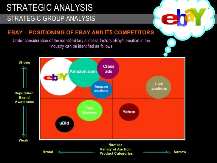 Case Study and Strategic Management of eBay Proposition
