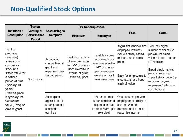 Non-qualified stock options and incentive stock options