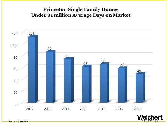 Princeton Single Family Homes Under $1 million Average Days on Market Source: TrendMLS