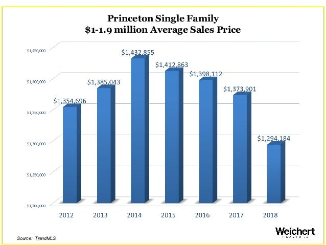 Princeton Single Family $1-1.9 million Average Sales Price Source: TrendMLS