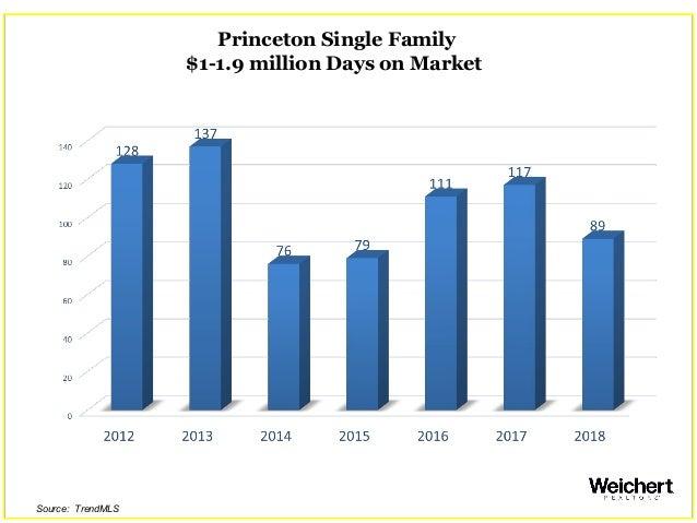 Princeton Single Family $1-1.9 million Days on Market Source: TrendMLS