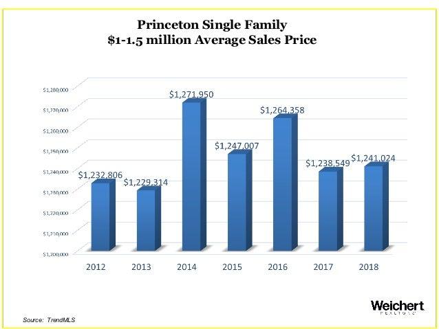 Princeton Single Family $1-1.5 million Average Sales Price Source: TrendMLS