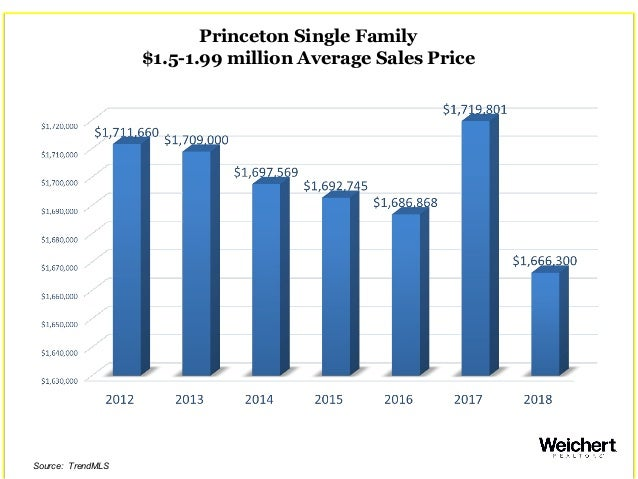 Princeton Single Family $1.5-1.99 million Average Sales Price Source: TrendMLS