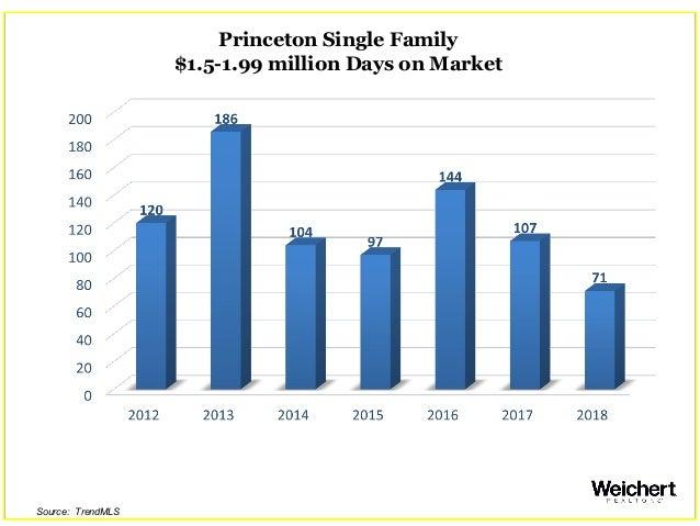 Princeton Single Family $1.5-1.99 million Days on Market Source: TrendMLS