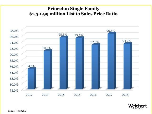 Princeton Single Family $1.5-1.99 million List to Sales Price Ratio Source: TrendMLS