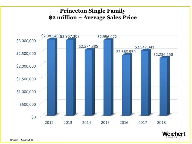 Princeton Single Family $2 million + Average Sales Price Source: TrendMLS