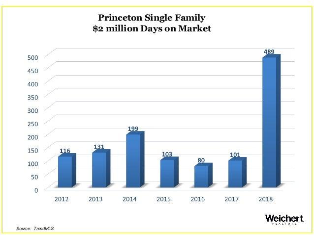 Princeton Single Family $2 million Days on Market Source: TrendMLS