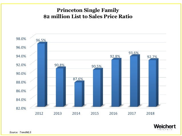 Princeton Single Family $2 million List to Sales Price Ratio Source: TrendMLS
