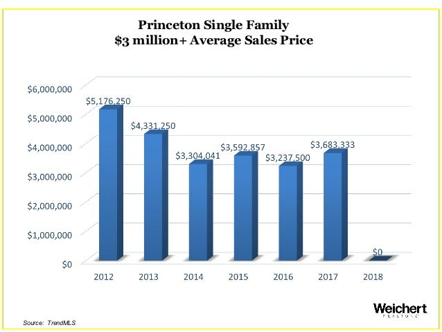 Princeton Single Family $3 million+ Average Sales Price Source: TrendMLS