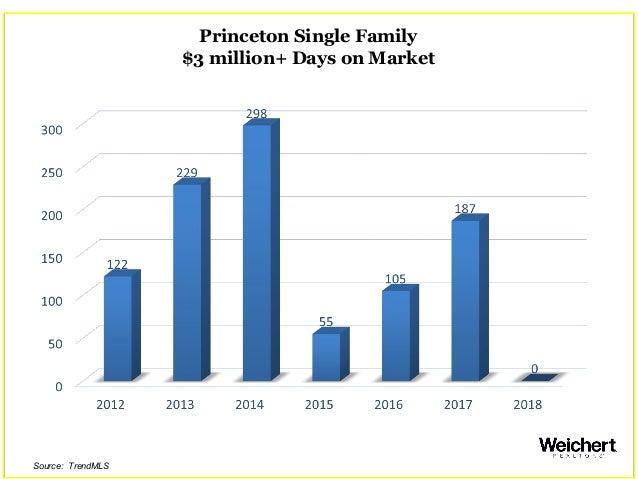 Princeton Single Family $3 million+ Days on Market Source: TrendMLS