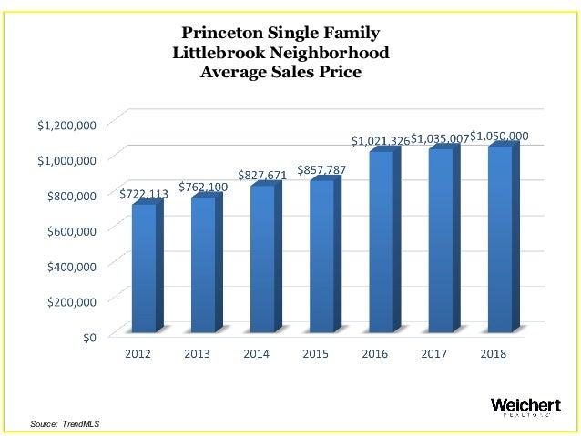 Princeton Single Family Littlebrook Neighborhood Average Sales Price Source: TrendMLS