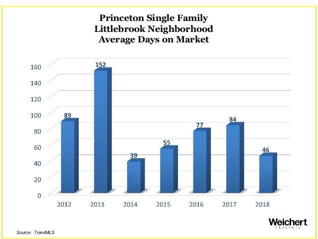 Princeton Single Family Littlebrook Neighborhood Average Days on Market Source: TrendMLS