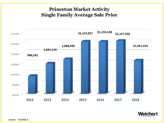 Princeton Market Activity Single Family Average Sale Price Source: TrendMLS