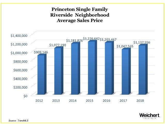 Princeton Single Family Riverside Neighborhood Average Sales Price Source: TrendMLS