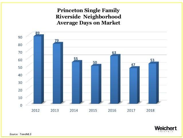 Princeton Single Family Riverside Neighborhood Average Days on Market Source: TrendMLS